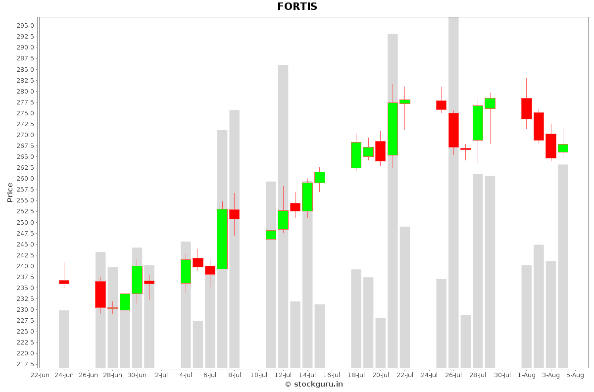 FORTIS Daily Price Chart NSE Today