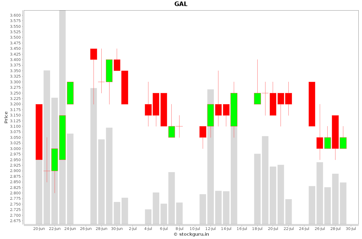 GAL Daily Price Chart NSE Today