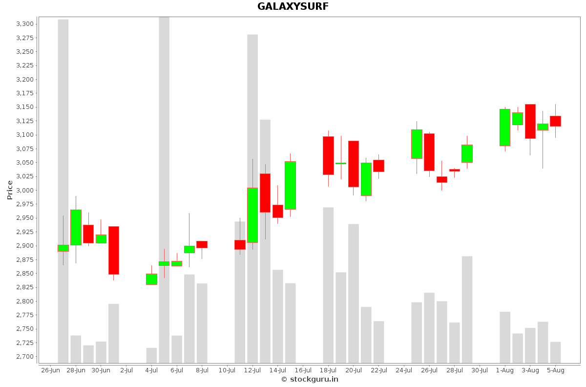 GALAXYSURF Daily Price Chart NSE Today