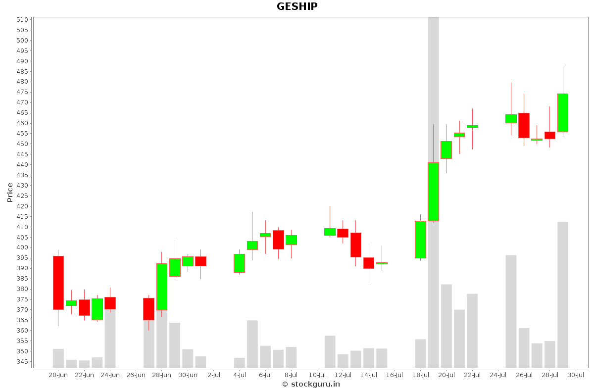 GESHIP Daily Price Chart NSE Today
