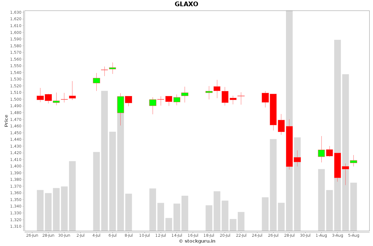 GLAXO Daily Price Chart NSE Today