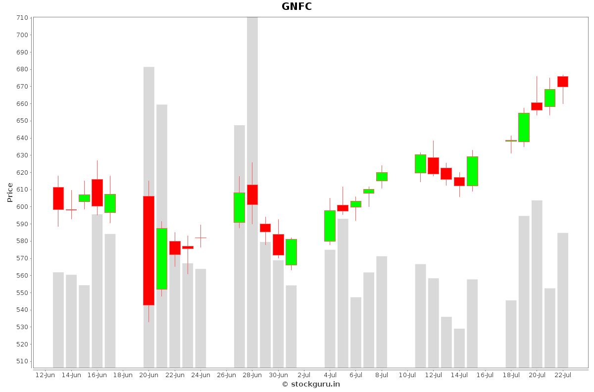 GNFC Daily Price Chart NSE Today
