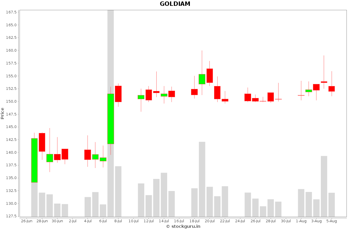 GOLDIAM Daily Price Chart NSE Today