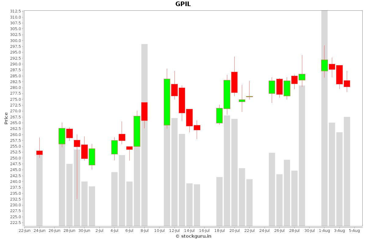 GPIL Daily Price Chart NSE Today
