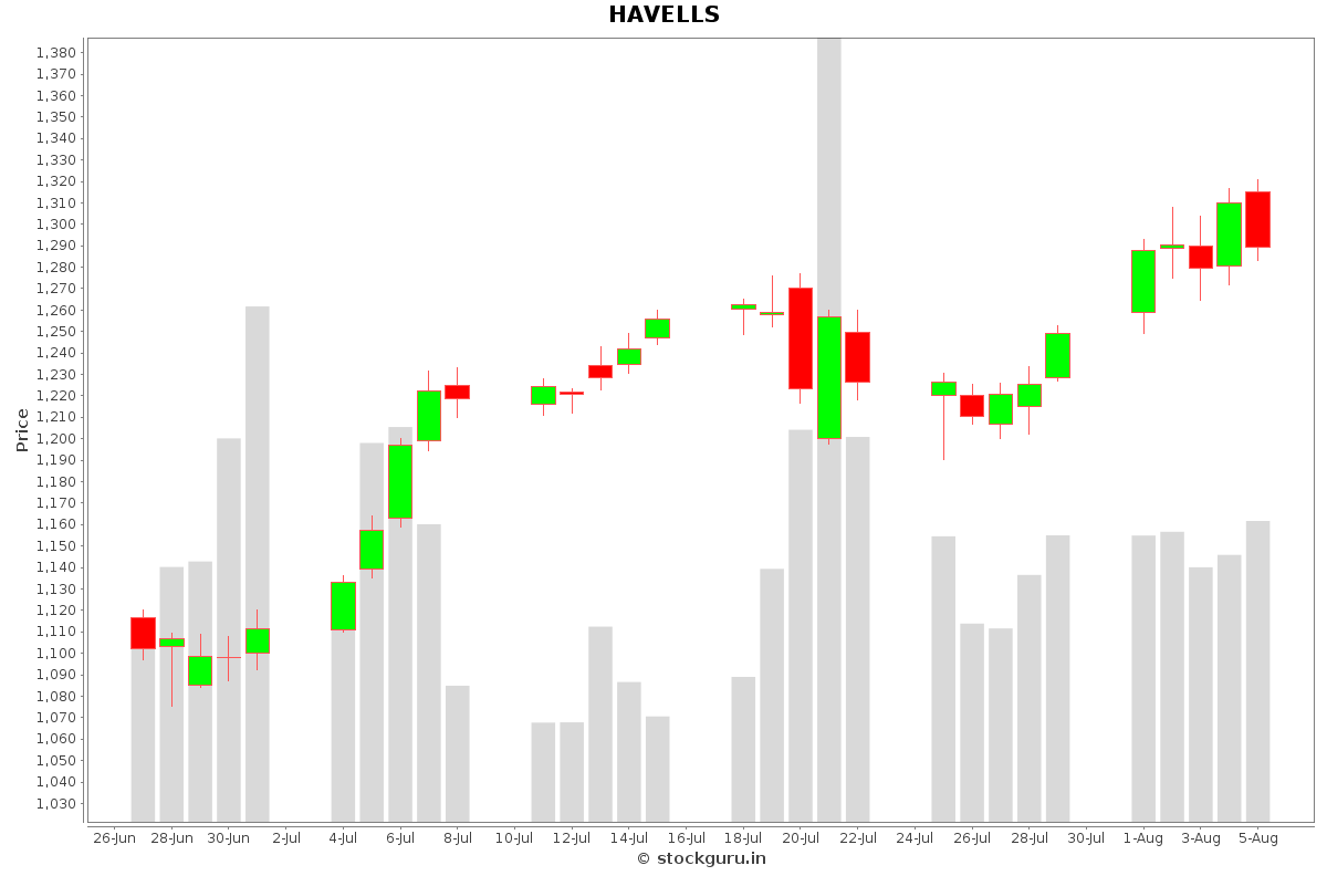 HAVELLS Daily Price Chart NSE Today