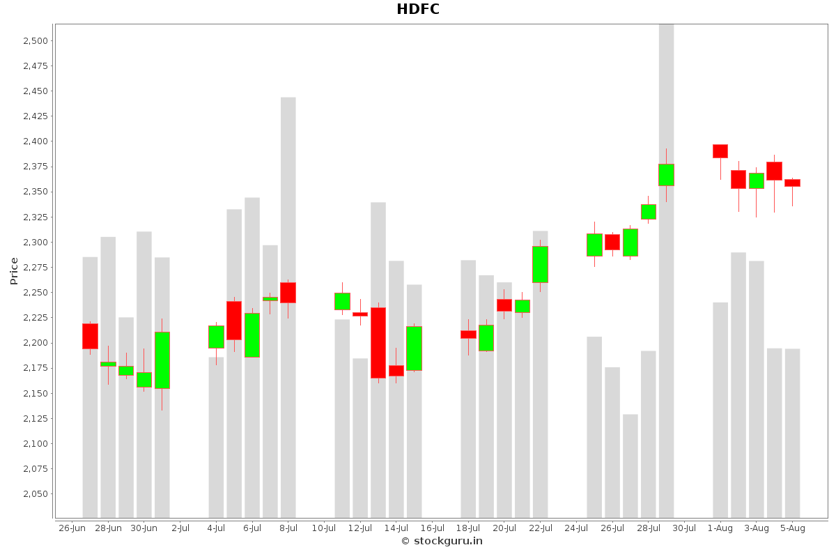 HDFC Daily Price Chart NSE Today