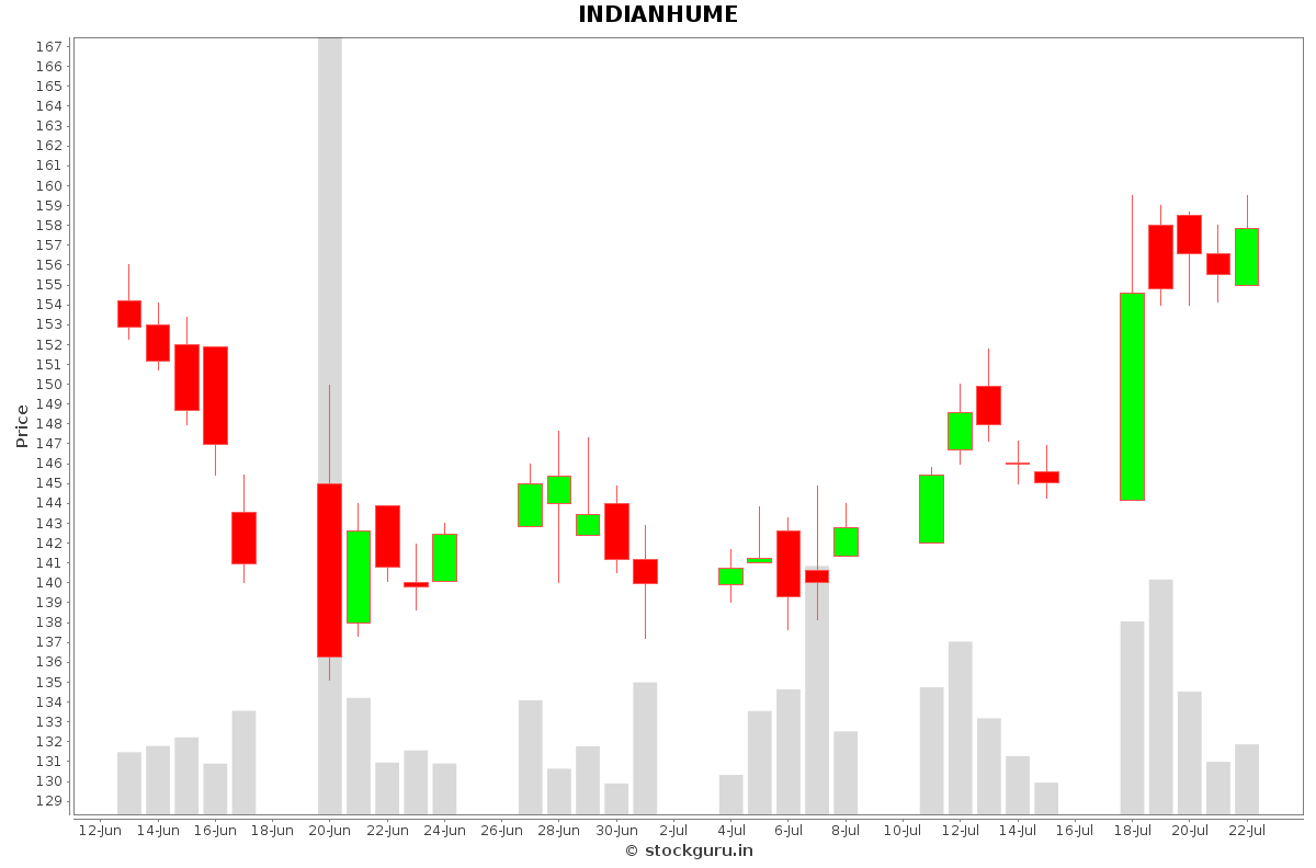 INDIANHUME Daily Price Chart NSE Today