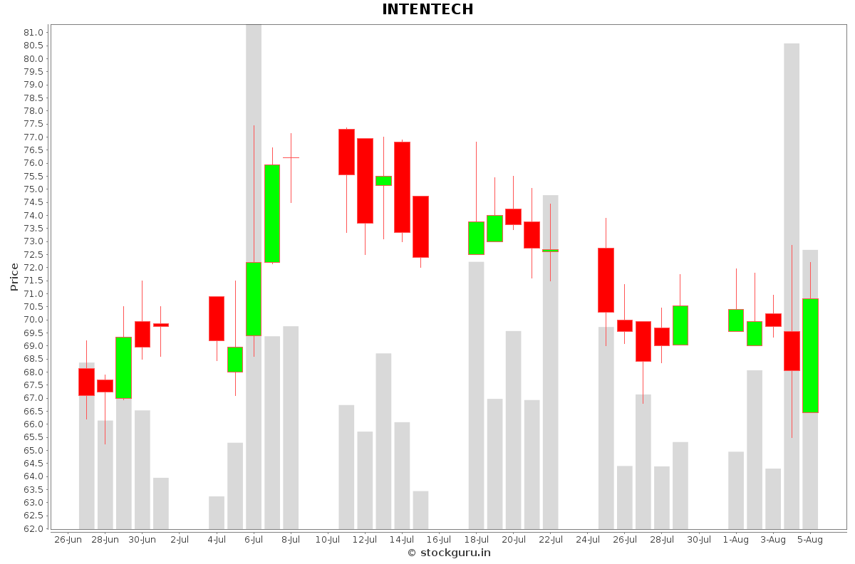 INTENTECH Daily Price Chart NSE Today