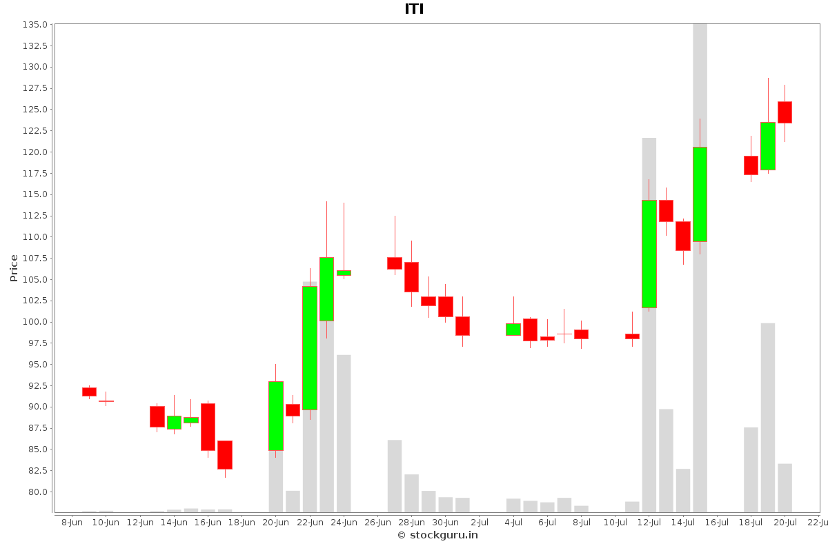 ITI Daily Price Chart NSE Today