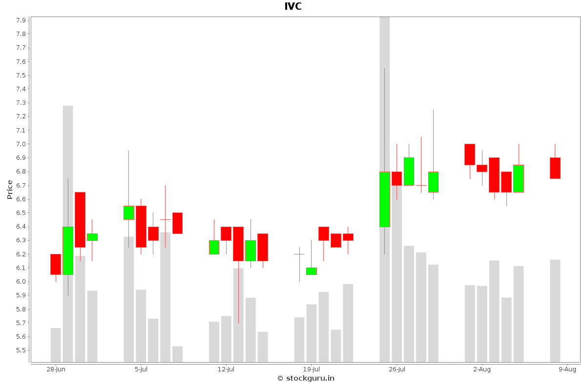 IVC Daily Price Chart NSE Today