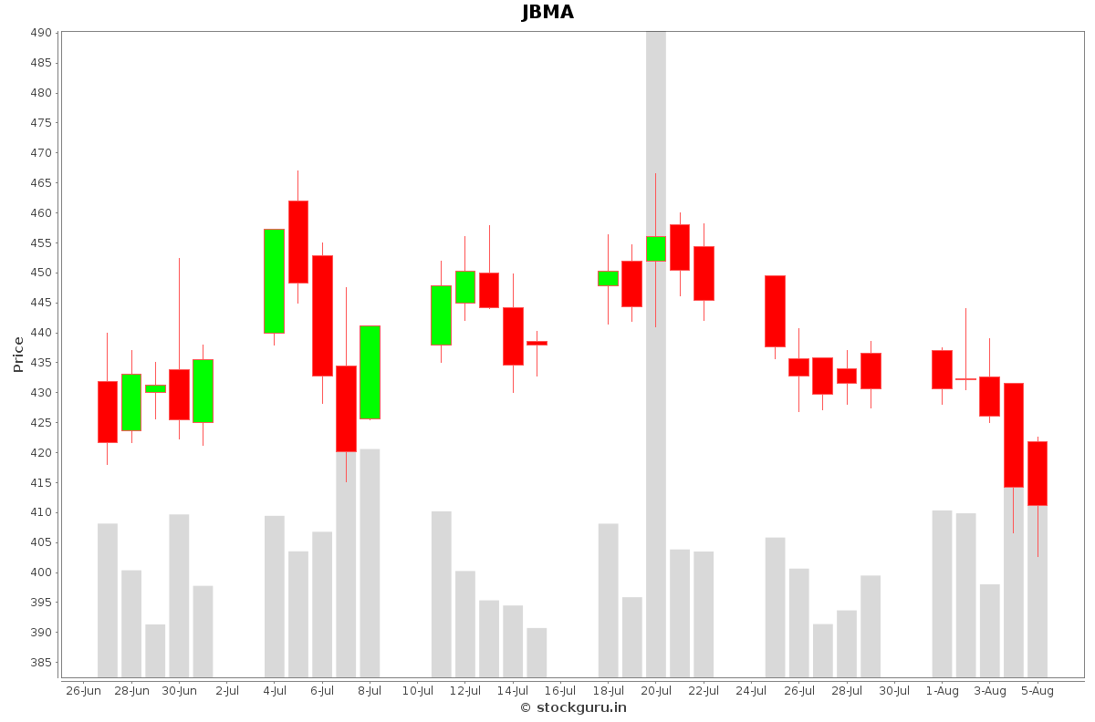 JBMA Daily Price Chart NSE Today