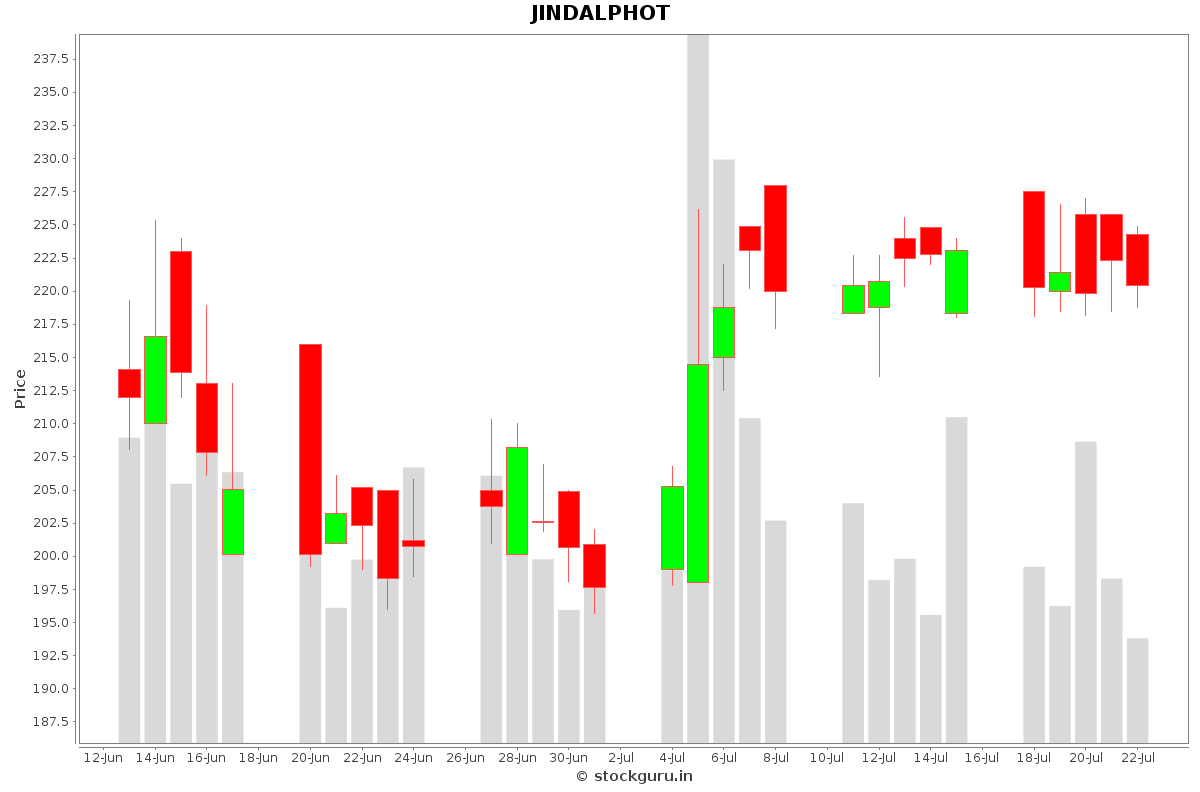JINDALPHOT Daily Price Chart NSE Today