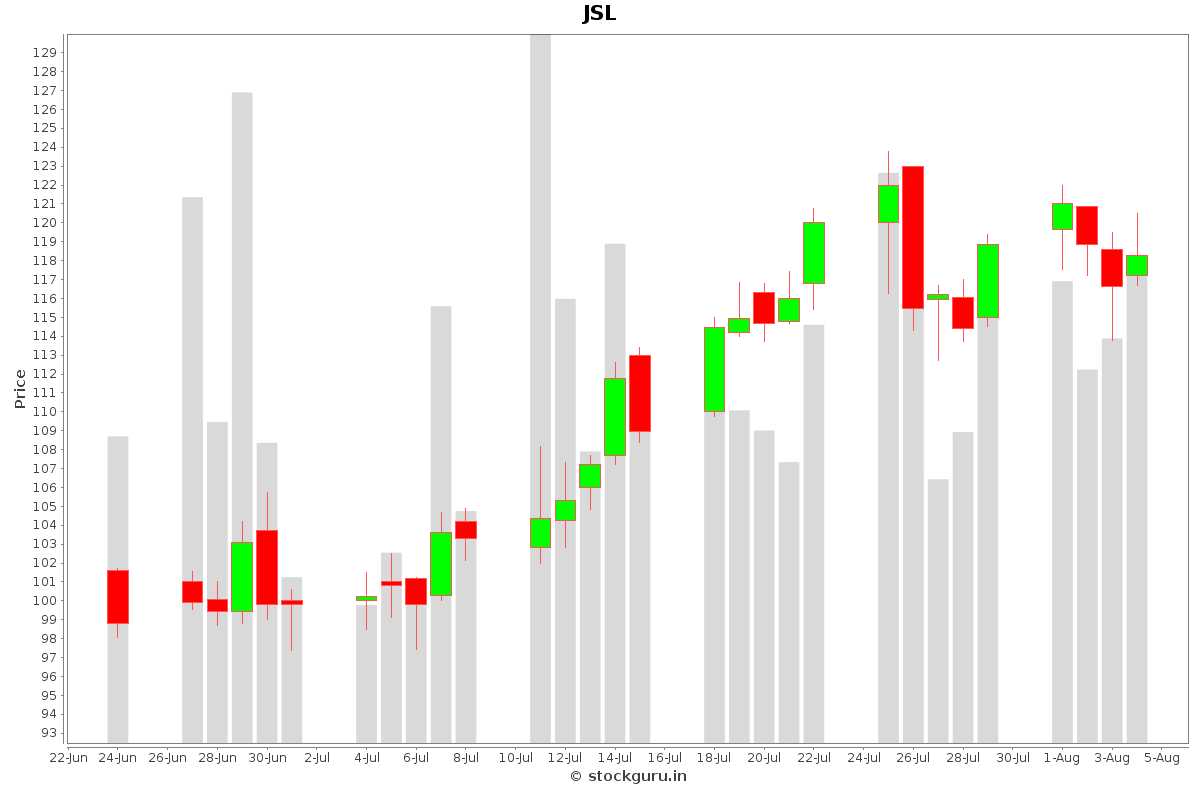 JSL Daily Price Chart NSE Today