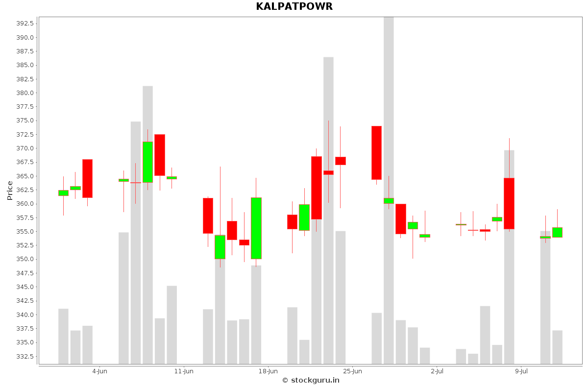 KALPATPOWR Daily Price Chart NSE Today