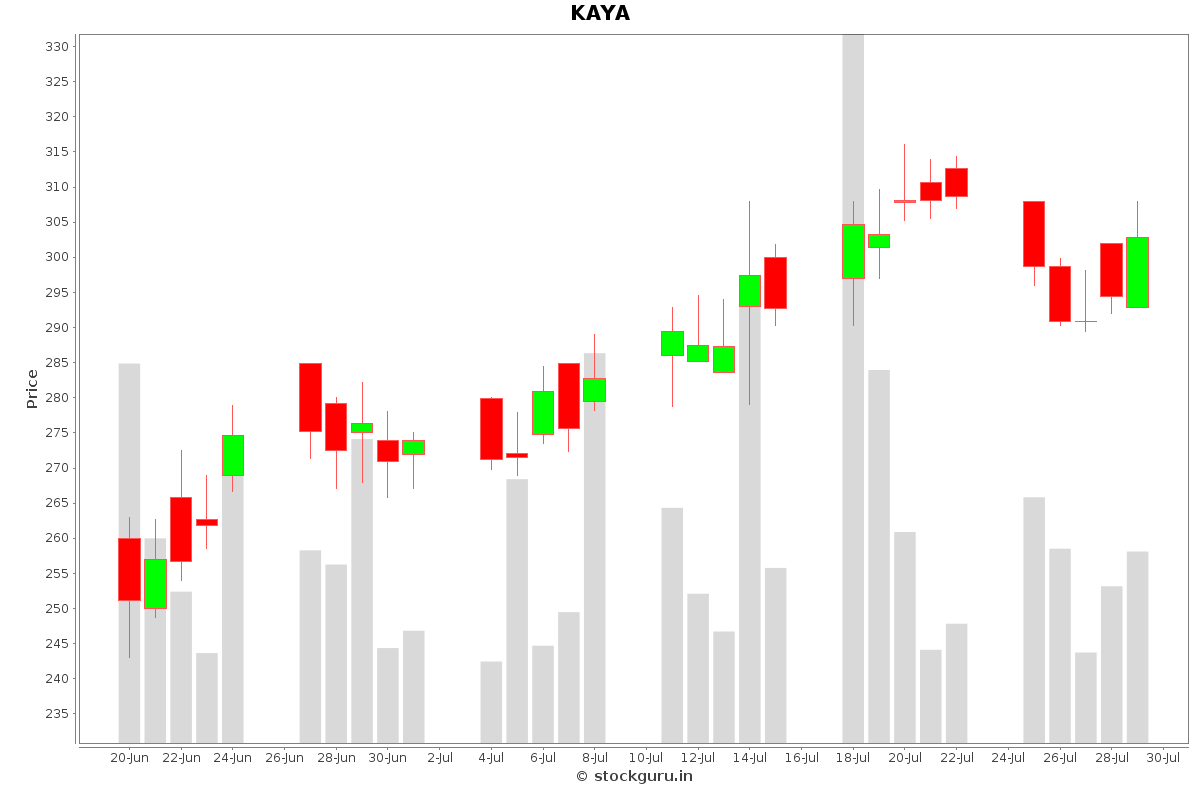 KAYA Daily Price Chart NSE Today
