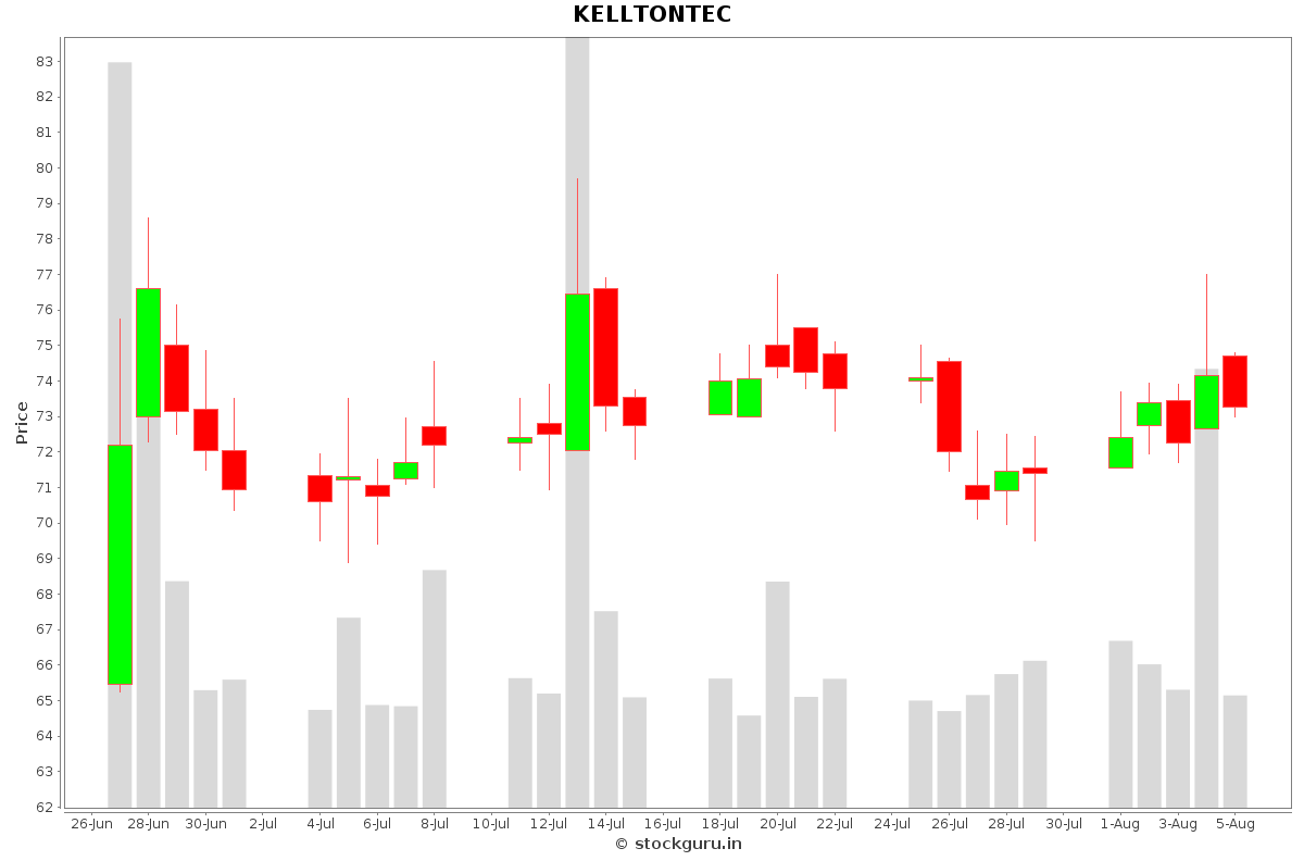 KELLTONTEC Daily Price Chart NSE Today