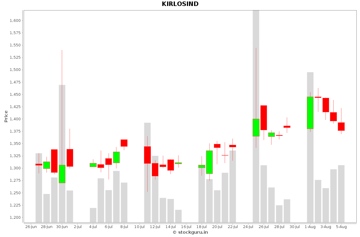 KIRLOSIND Daily Price Chart NSE Today
