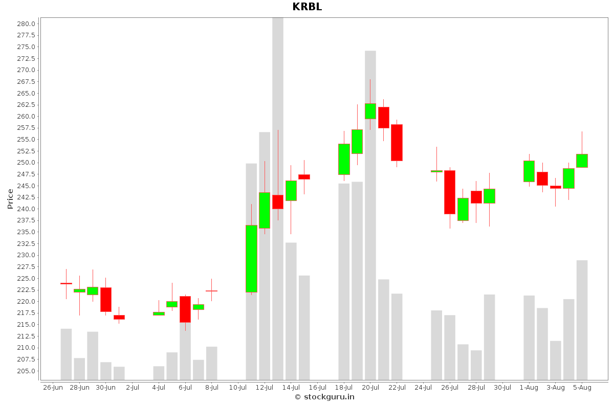 KRBL Daily Price Chart NSE Today