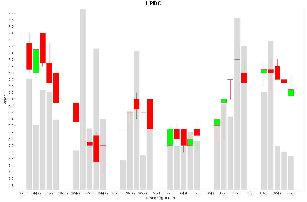 LPDC Daily Price Chart NSE Today