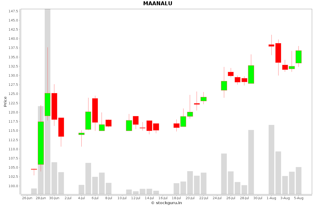 MAANALU Daily Price Chart NSE Today