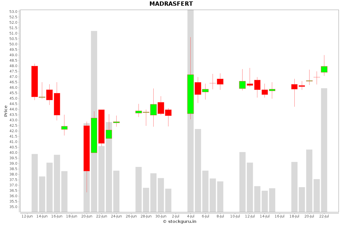 MADRASFERT Daily Price Chart NSE Today