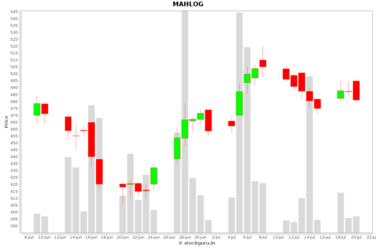 MAHLOG Daily Price Chart NSE Today