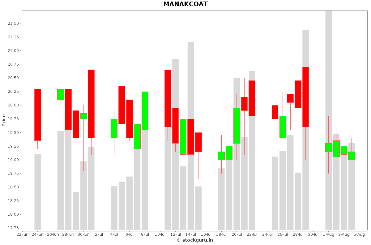 MANAKCOAT Daily Price Chart NSE Today