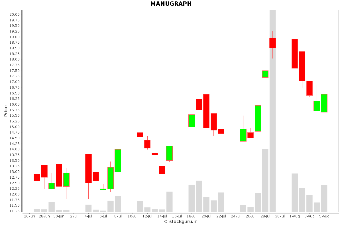 MANUGRAPH Daily Price Chart NSE Today