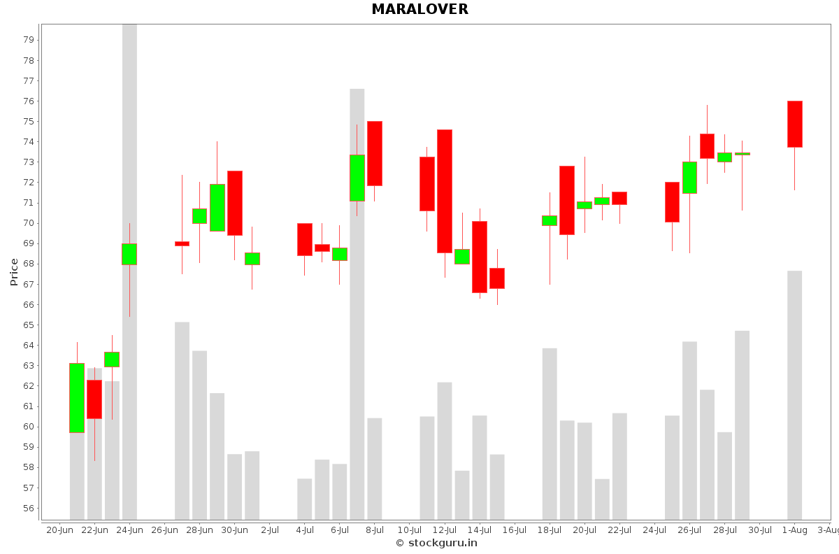 MARALOVER Daily Price Chart NSE Today