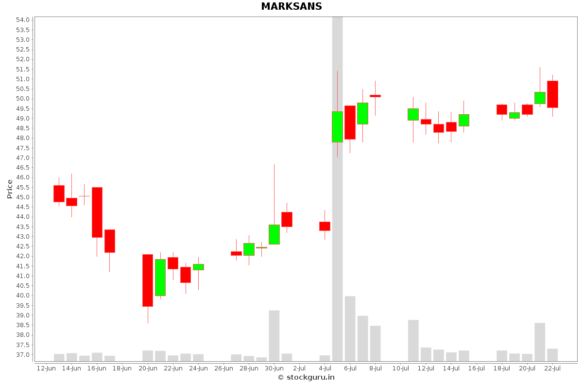 MARKSANS Daily Price Chart NSE Today