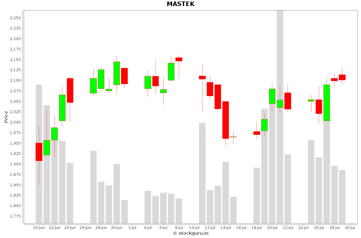MASTEK Daily Price Chart NSE Today