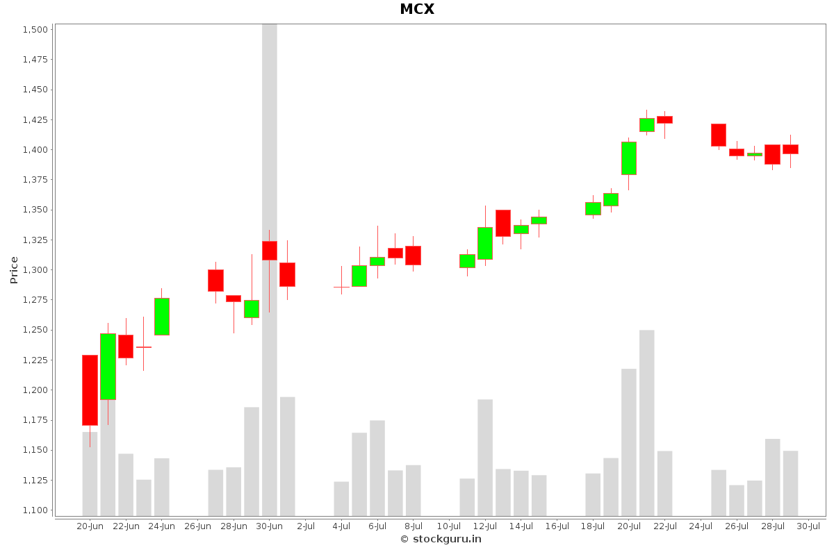 MCX Daily Price Chart NSE Today