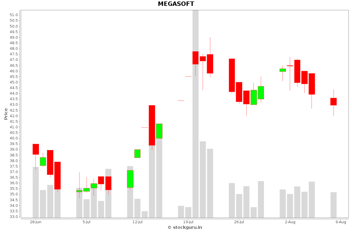 MEGASOFT Daily Price Chart NSE Today