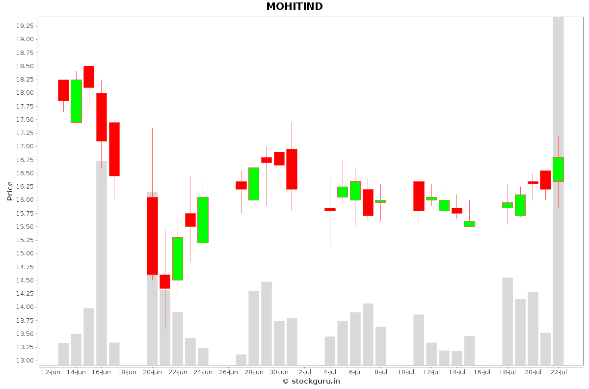 MOHITIND Daily Price Chart NSE Today