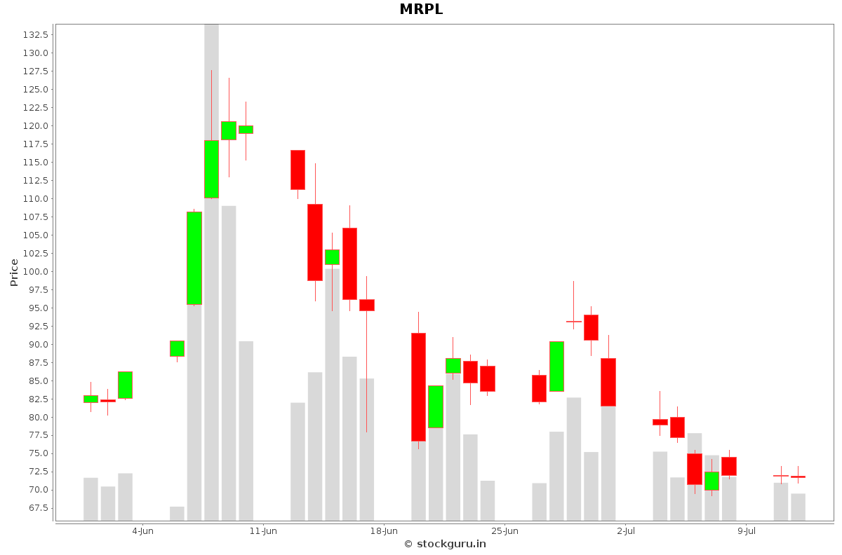MRPL Daily Price Chart NSE Today