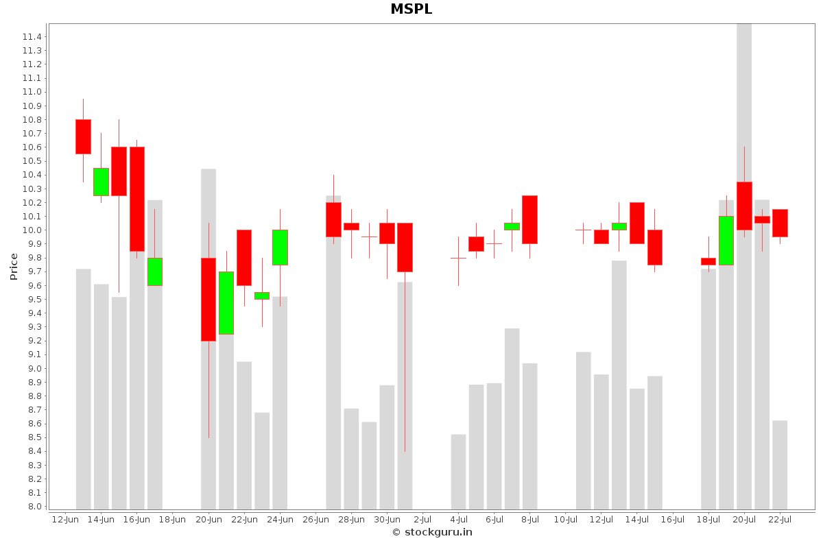 MSPL Daily Price Chart NSE Today