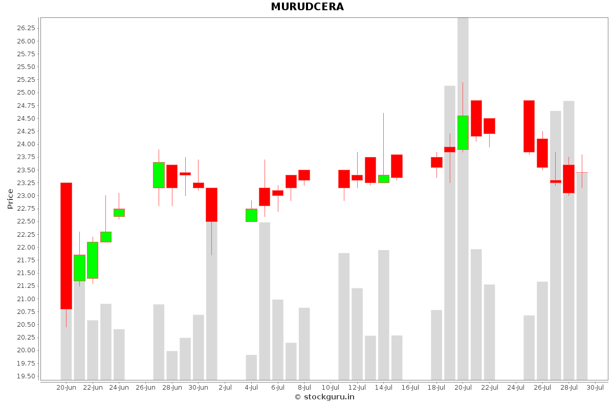 MURUDCERA Daily Price Chart NSE Today