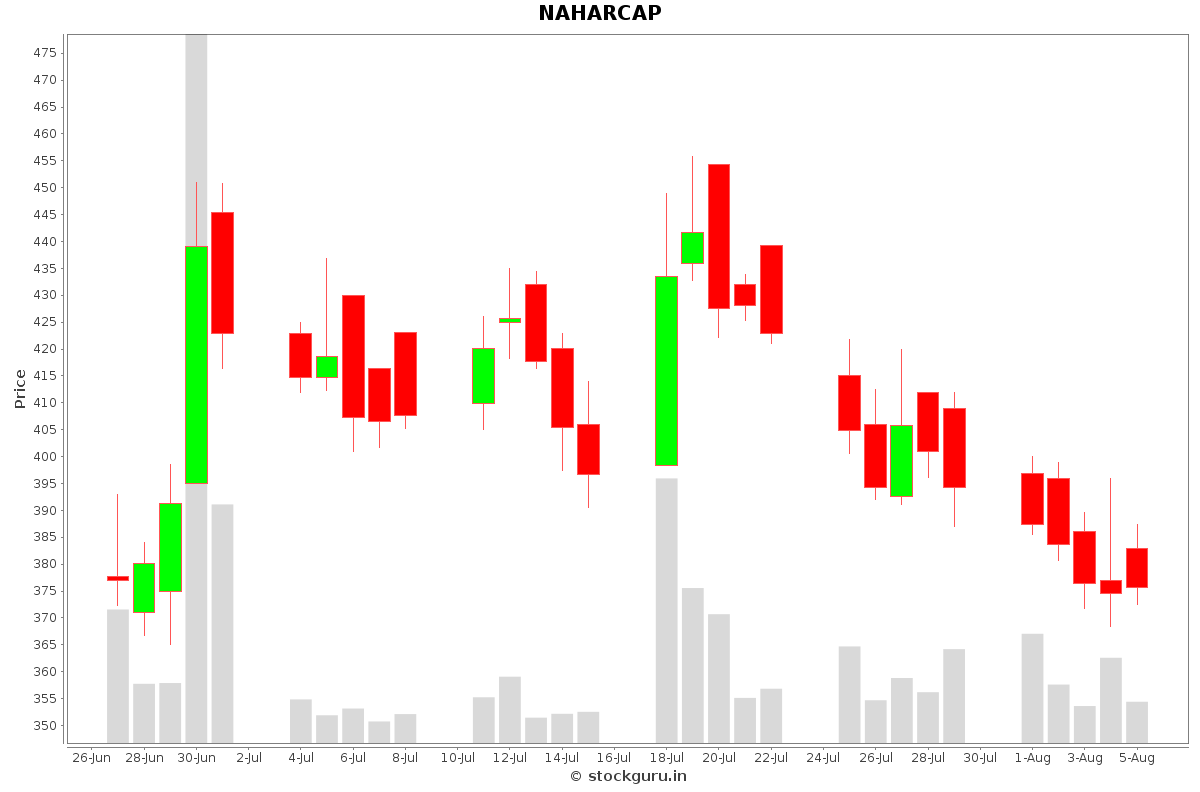 NAHARCAP Daily Price Chart NSE Today