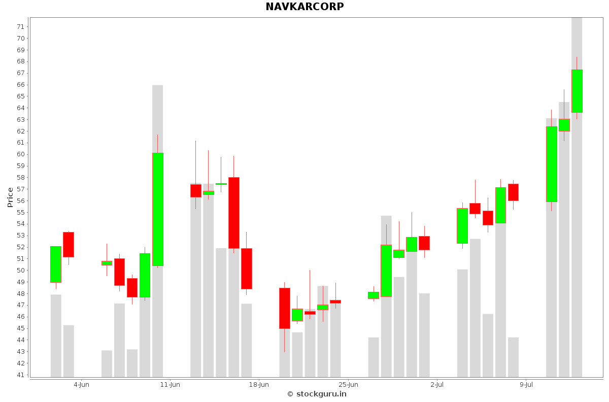 NAVKARCORP Daily Price Chart NSE Today