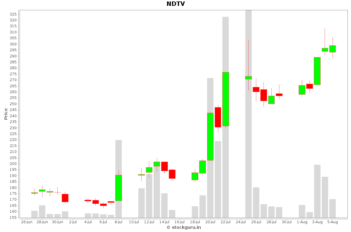 NDTV Daily Price Chart NSE Today