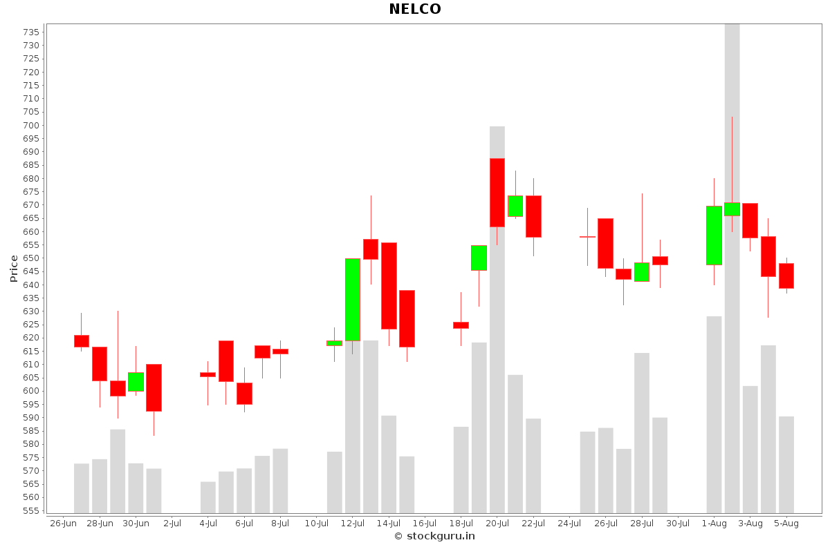 NELCO Daily Price Chart NSE Today