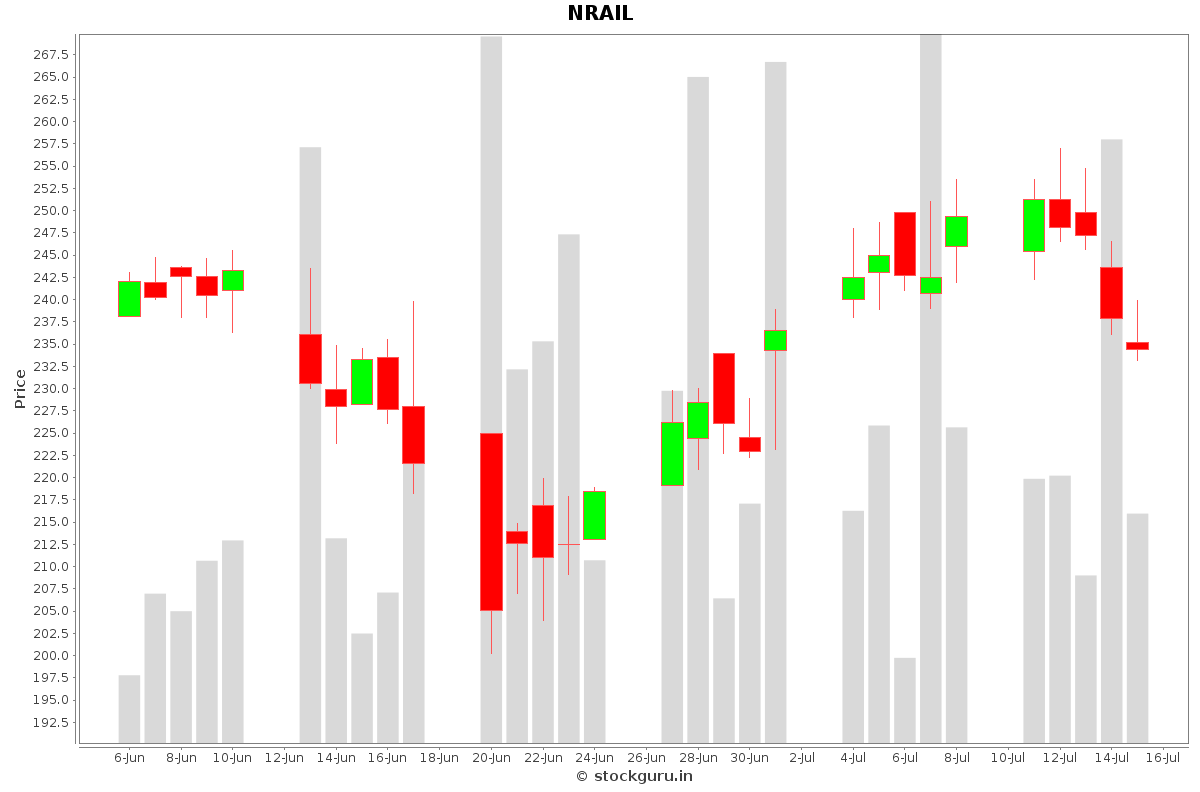 NRAIL Daily Price Chart NSE Today
