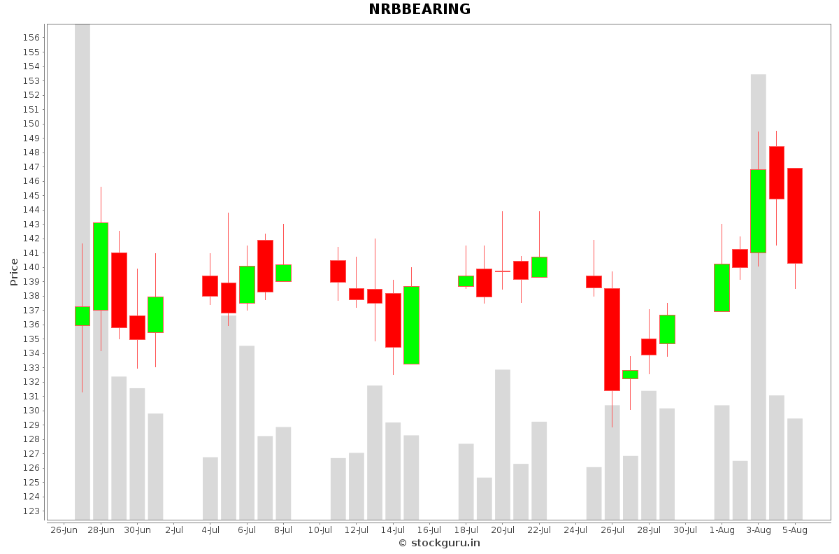NRBBEARING Daily Price Chart NSE Today
