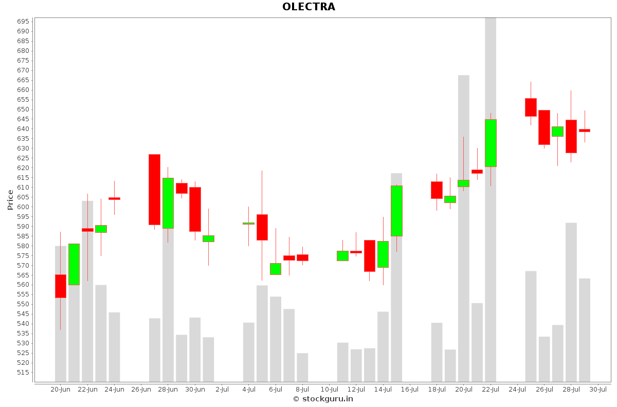 OLECTRA Daily Price Chart NSE Today