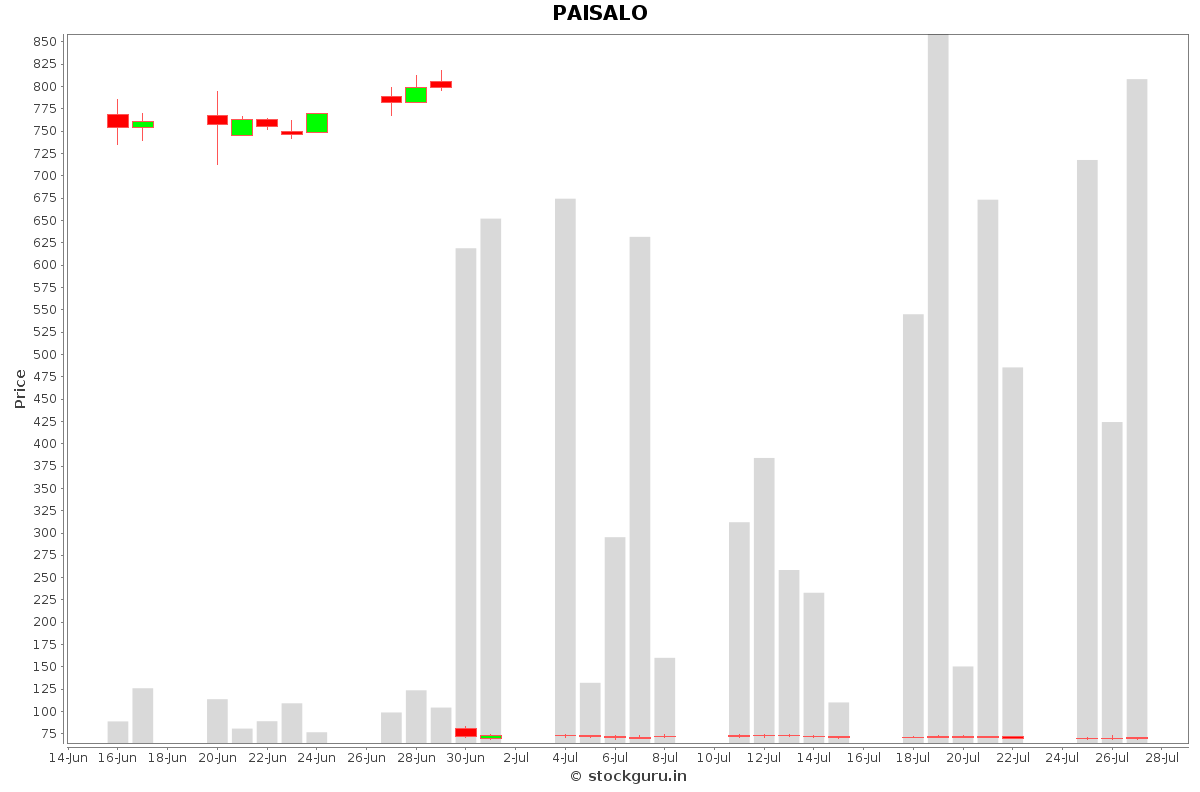 PAISALO Daily Price Chart NSE Today