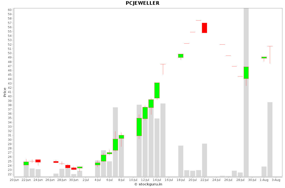PCJEWELLER Daily Price Chart NSE Today