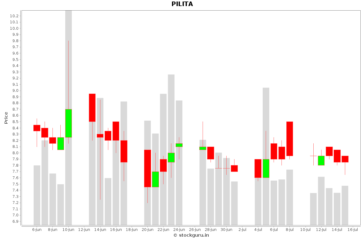 PILITA Daily Price Chart NSE Today