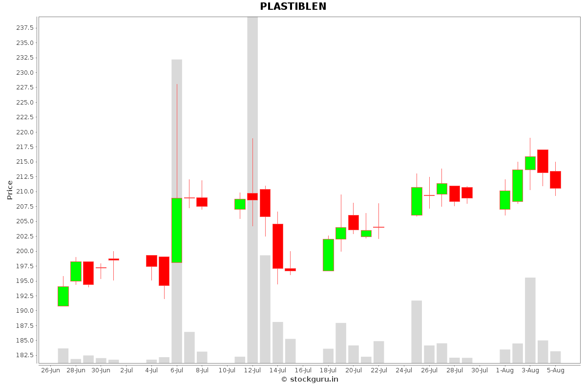 PLASTIBLEN Daily Price Chart NSE Today
