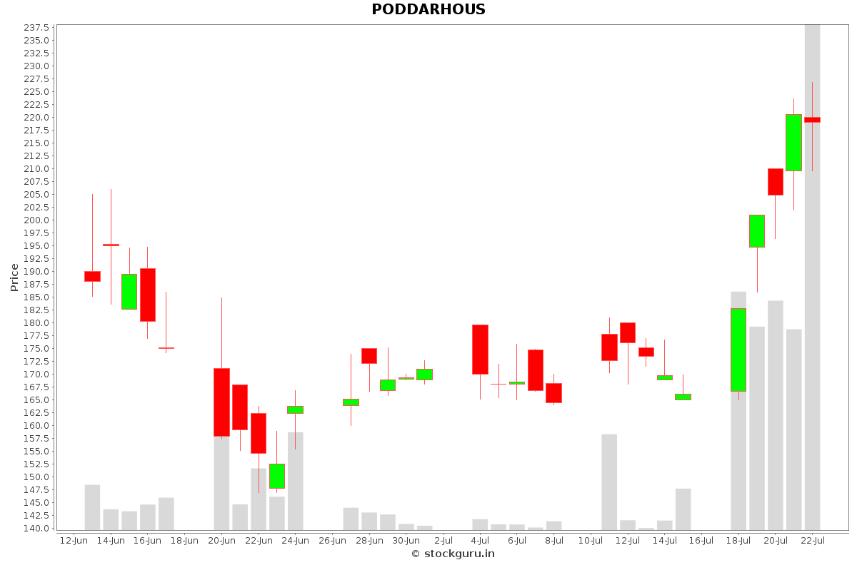 PODDARHOUS Daily Price Chart NSE Today