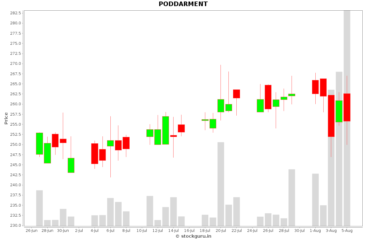 PODDARMENT Daily Price Chart NSE Today